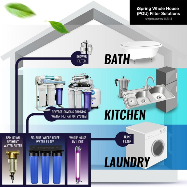 shopping for a whole house water filtration system heres what to consider - Whole House Water Filtration System