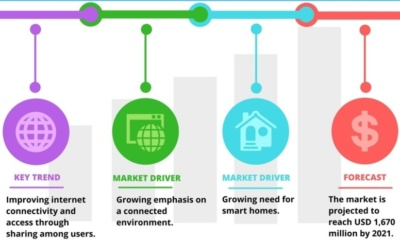 Iot market trends in 2018